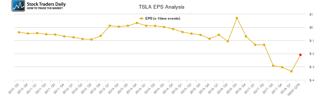 TSLA EPS Analysis