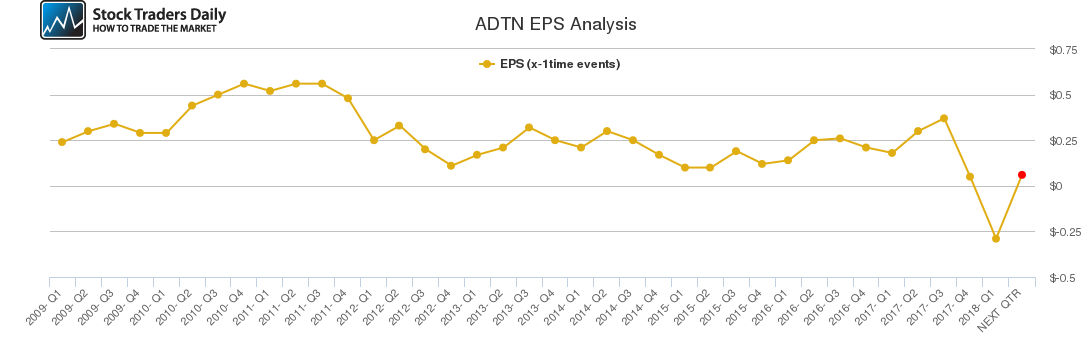 ADTN EPS Analysis