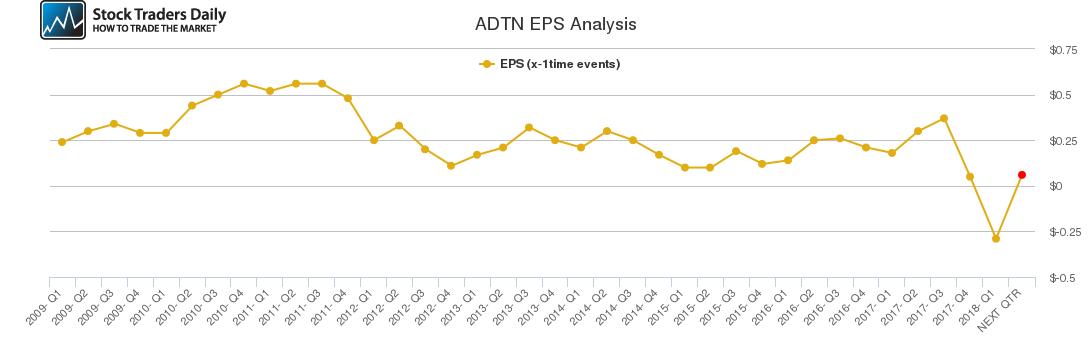 ADTN EPS Analysis