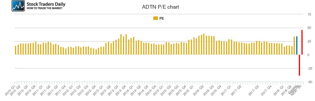 ADTN PE chart