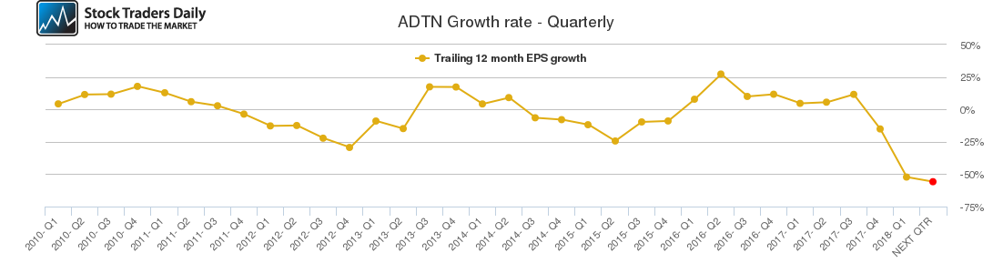 ADTN Growth rate - Quarterly