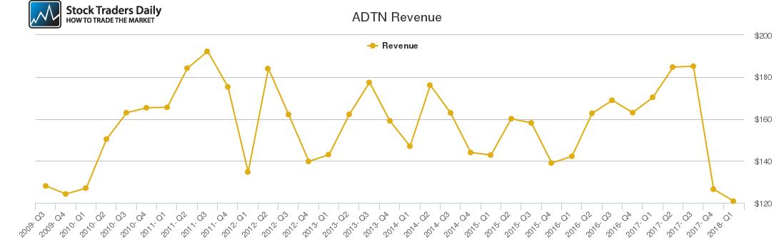 ADTN Revenue chart