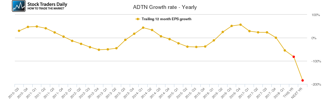 ADTN Growth rate - Yearly
