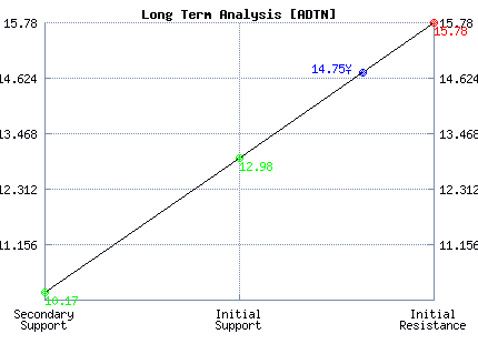 ADTN Long Term Analysis