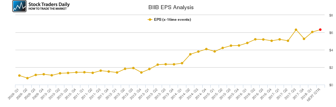 BIIB EPS Analysis