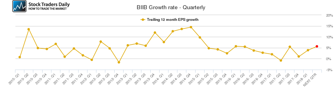 BIIB Growth rate - Quarterly