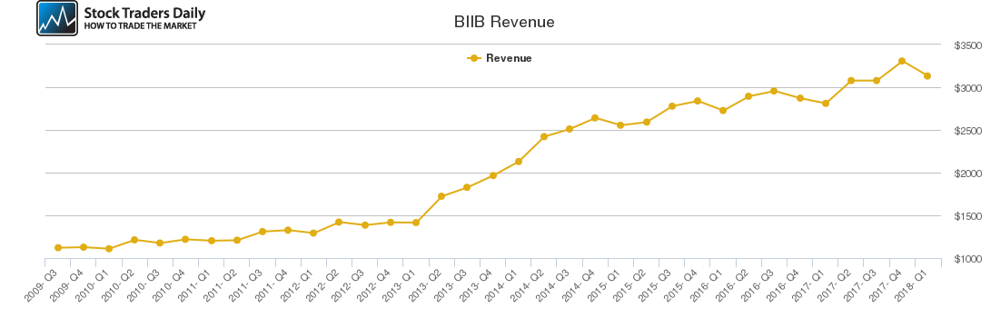 BIIB Revenue chart