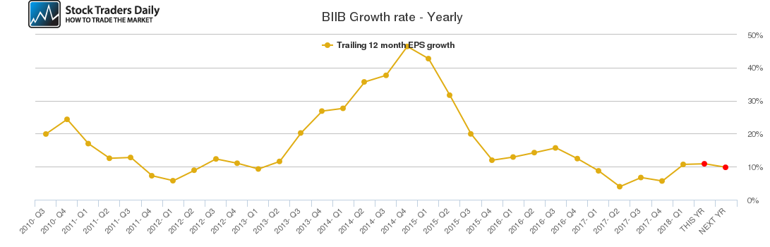 BIIB Growth rate - Yearly