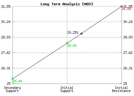 MOS Long Term Analysis