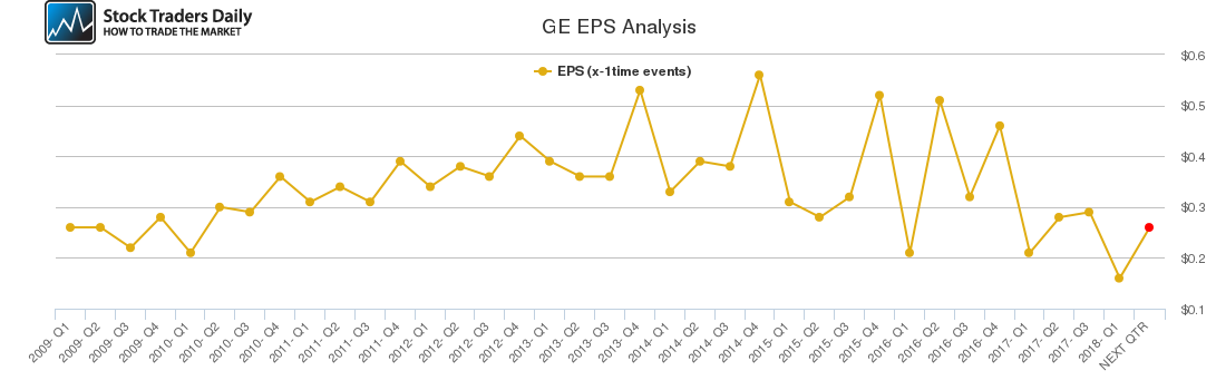 GE EPS Analysis