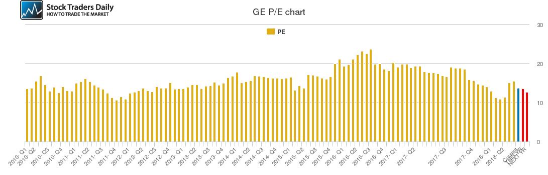 GE PE chart