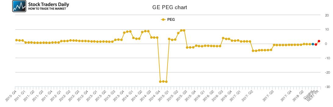GE PEG chart