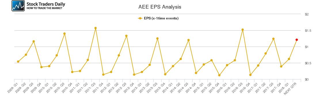 AEE EPS Analysis