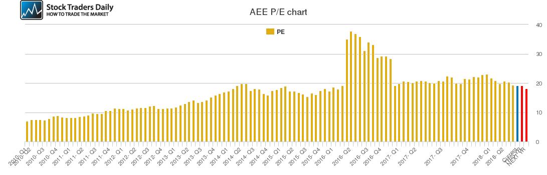 AEE PE chart
