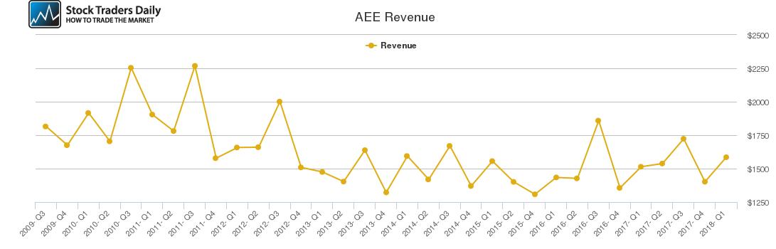 AEE Revenue chart