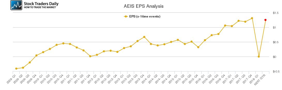 AEIS EPS Analysis