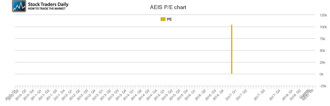 AEIS PE chart