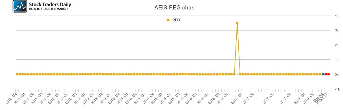 AEIS PEG chart