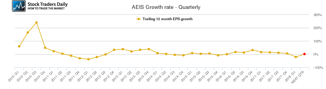 AEIS Growth rate - Quarterly