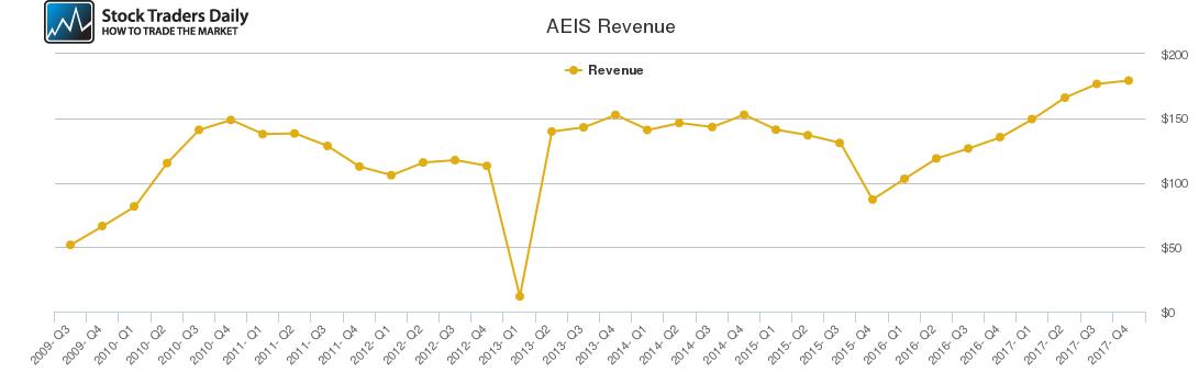 AEIS Revenue chart