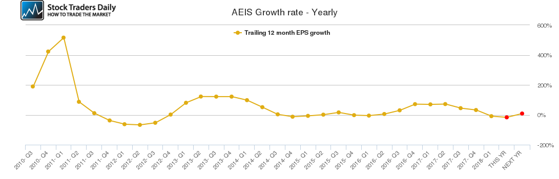 AEIS Growth rate - Yearly