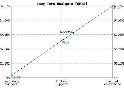 AEIS Long Term Analysis