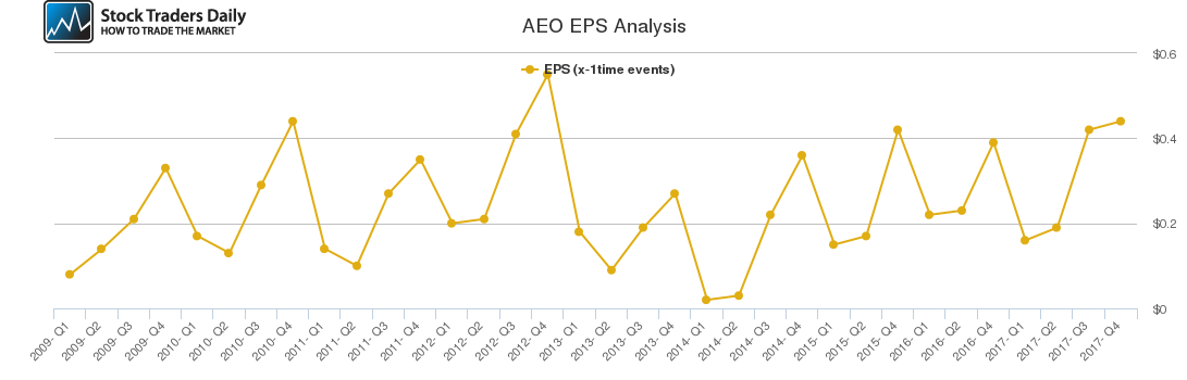 AEO EPS Analysis