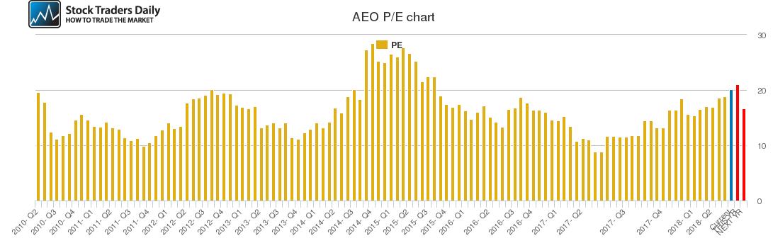 AEO PE chart
