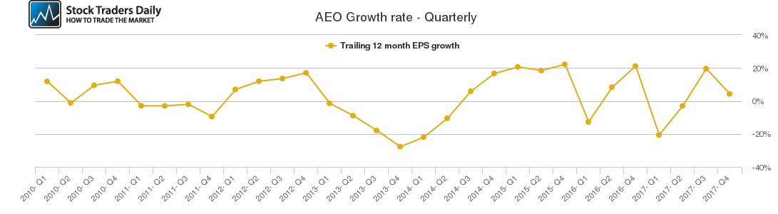 AEO Growth rate - Quarterly