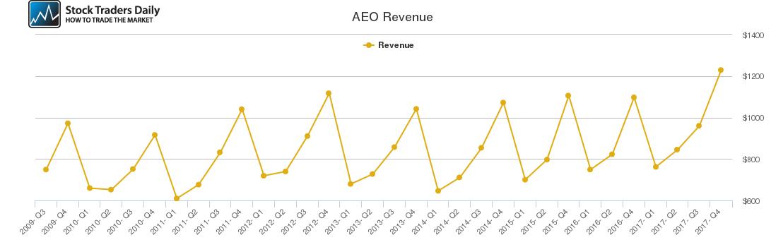 AEO Revenue chart
