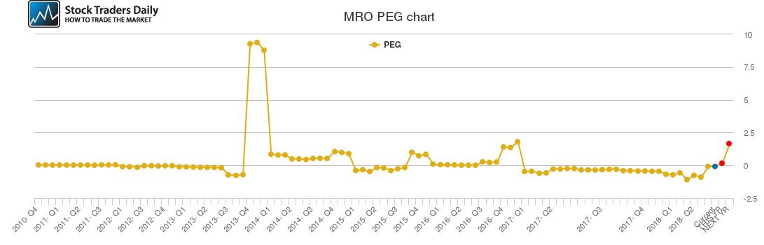 MRO PEG chart