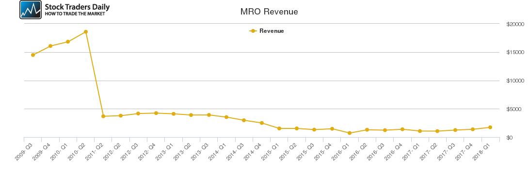 MRO Revenue chart