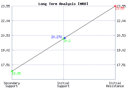 MRO Long Term Analysis