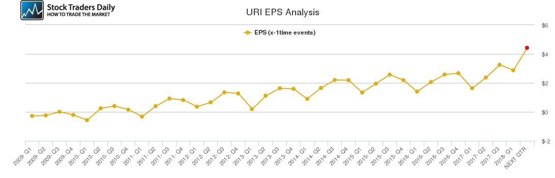 URI EPS Analysis