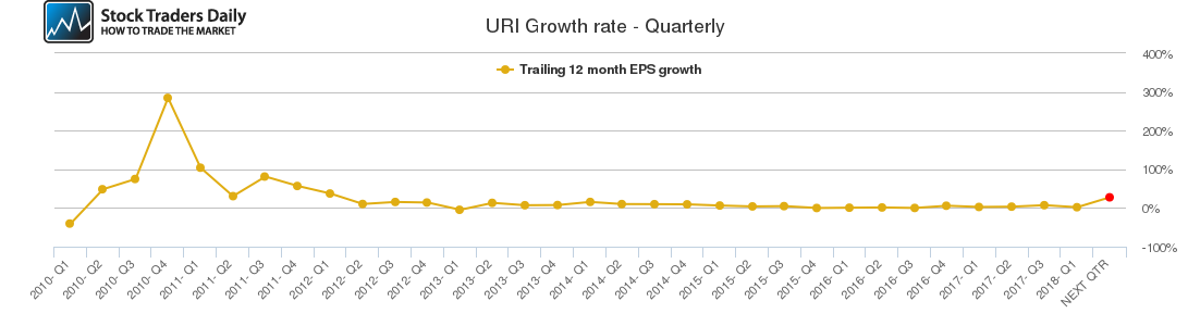 URI Growth rate - Quarterly