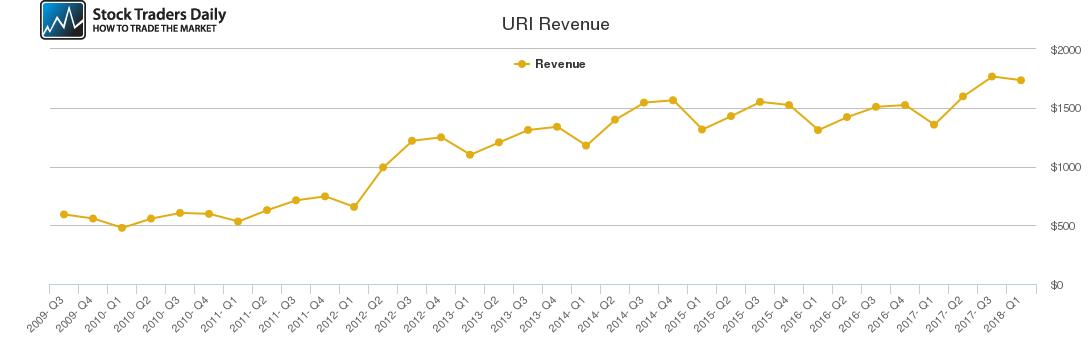 URI Revenue chart