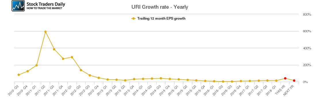 URI Growth rate - Yearly