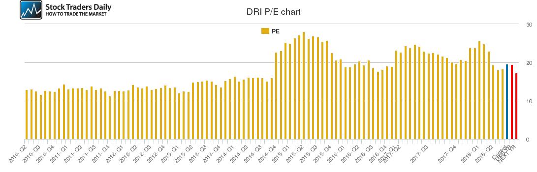 DRI PE chart