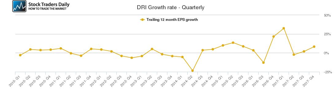 DRI Growth rate - Quarterly
