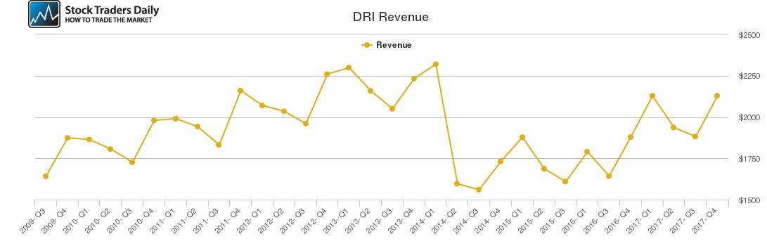 DRI Revenue chart