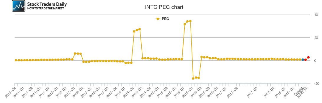 INTC PEG chart