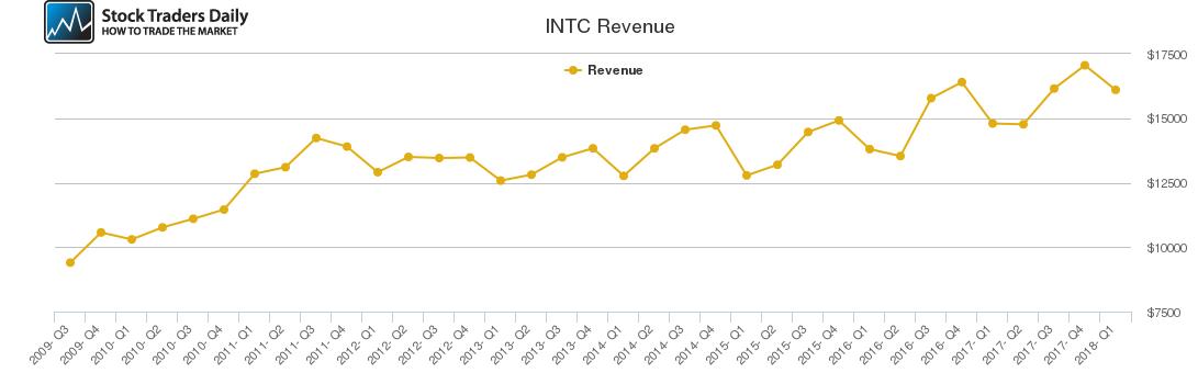 INTC Revenue chart