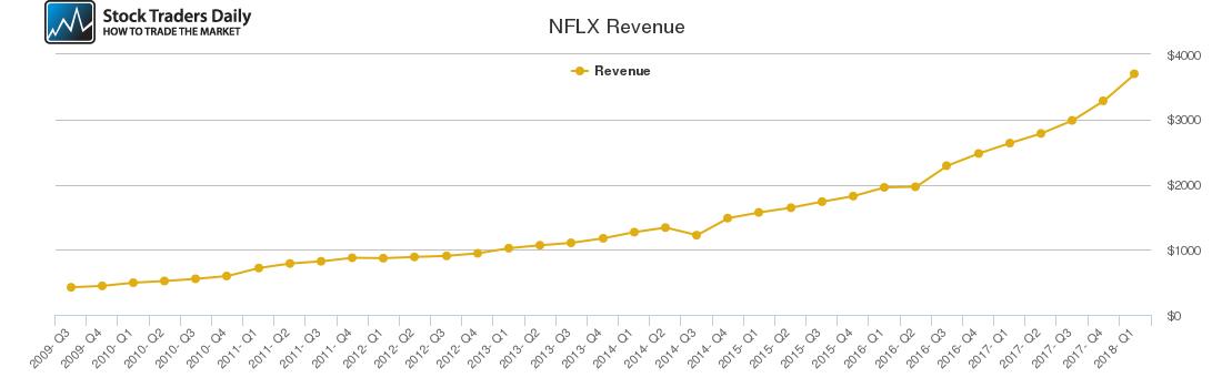 NFLX Revenue chart