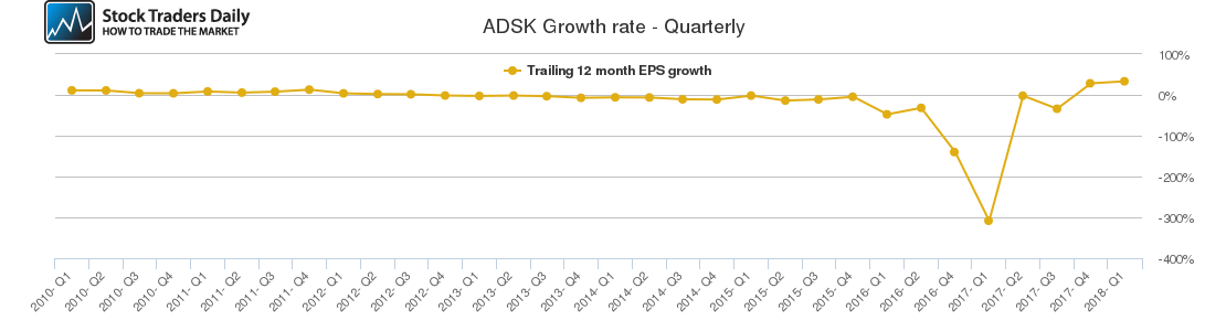 ADSK Growth rate - Quarterly