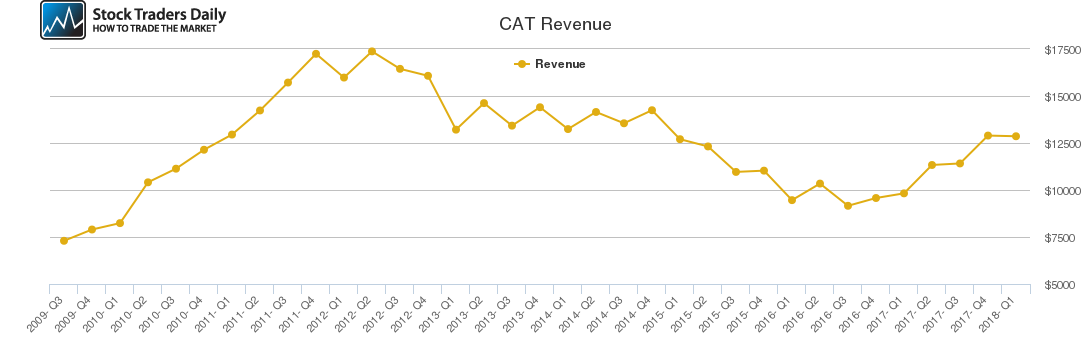CAT Revenue chart
