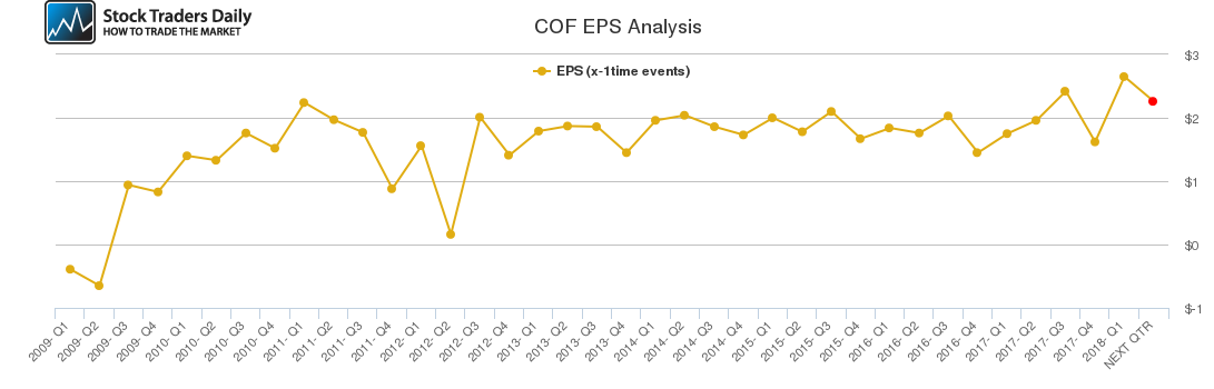 COF EPS Analysis