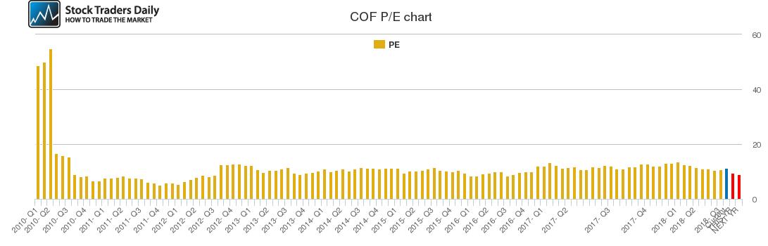 COF PE chart