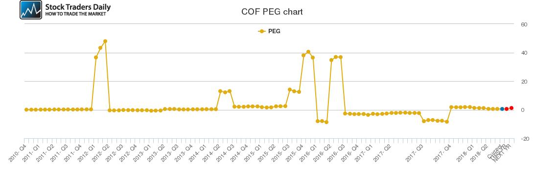 COF PEG chart