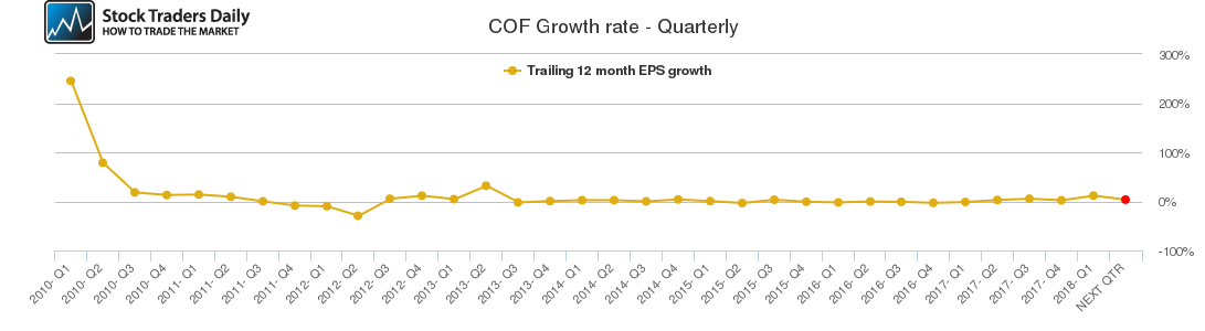 COF Growth rate - Quarterly