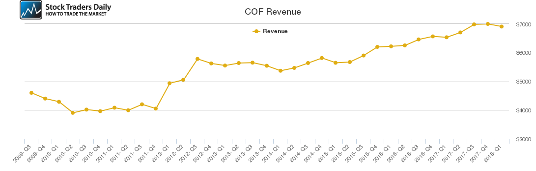 COF Revenue chart